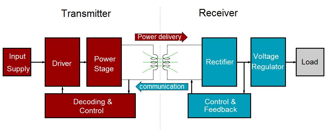 Introduction To Rt1650 Wireless Power Receiver Richtek Technology