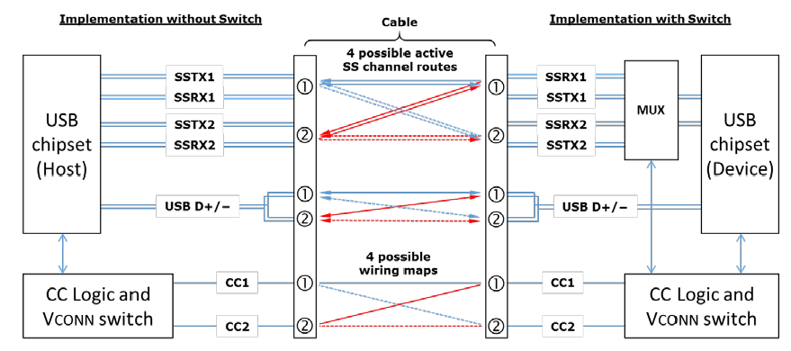image023?file\=preview usb type c wiring diagram usb type c cable pinout \u2022 45 63 74 91  at gsmportal.co