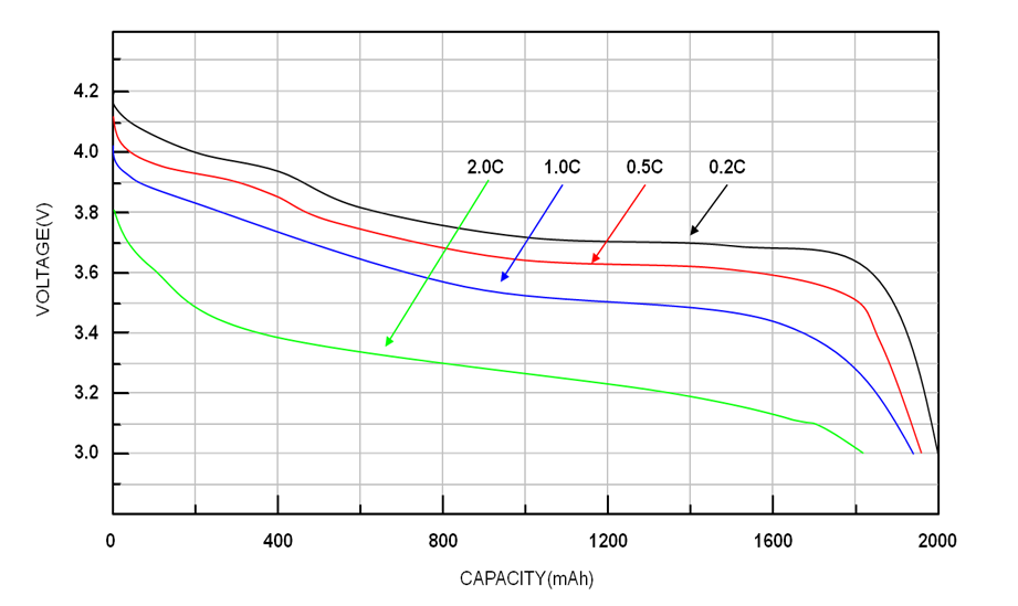 Designing applications with Li-ion batteries - Battery
