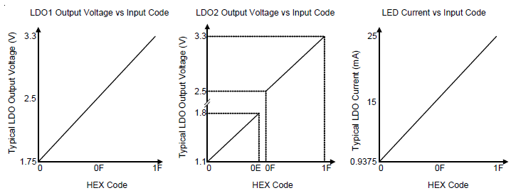 LDO Voltage Setting and LED Current Setting