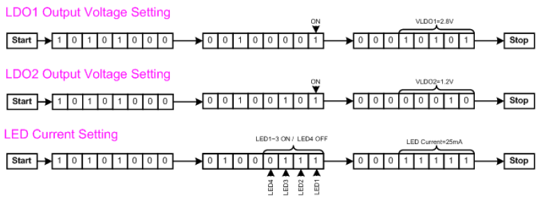 LDO Voltage and LED Current Programming via I2C