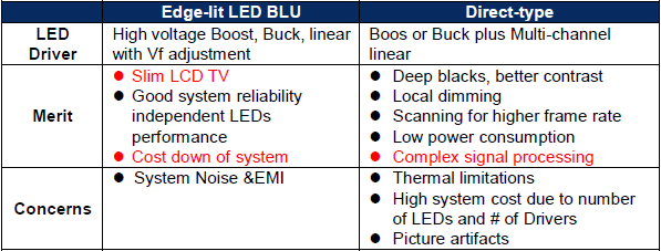 Led backlight system and power solutions richtek technology - Which is better edge lit or backlit led tv ...