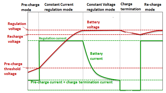 Understanding the characteristics of Li-ion batteries and Richtek