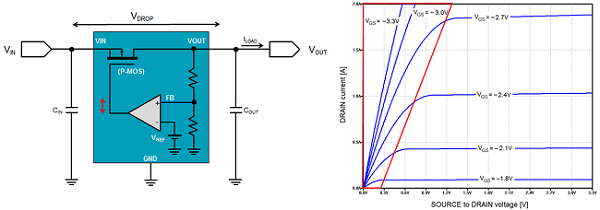 LDO Dropout Voltage Explained