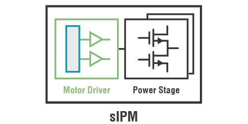 System Integrated Power Modules (sIPM®)