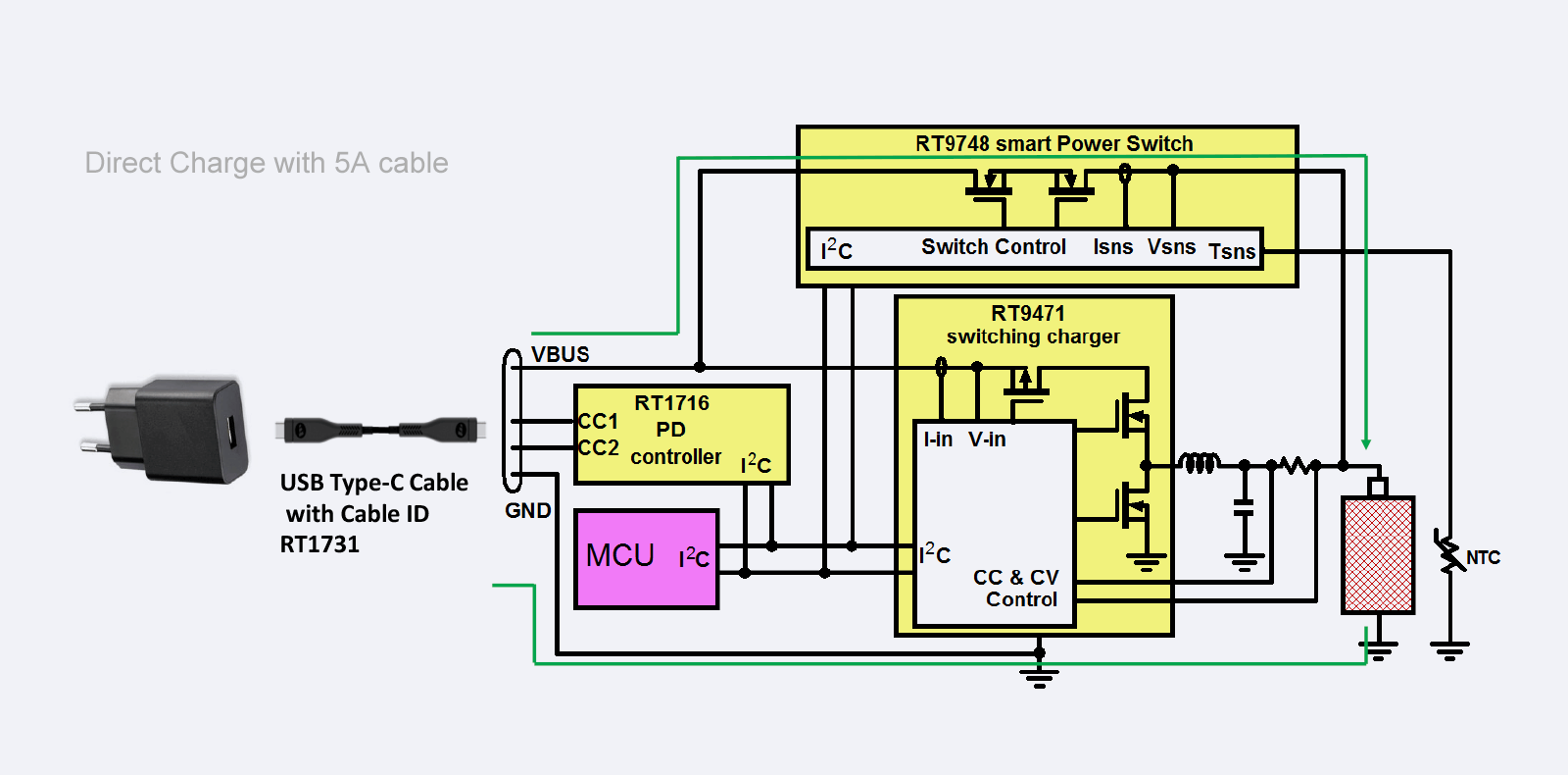 The design example of Direct Charge