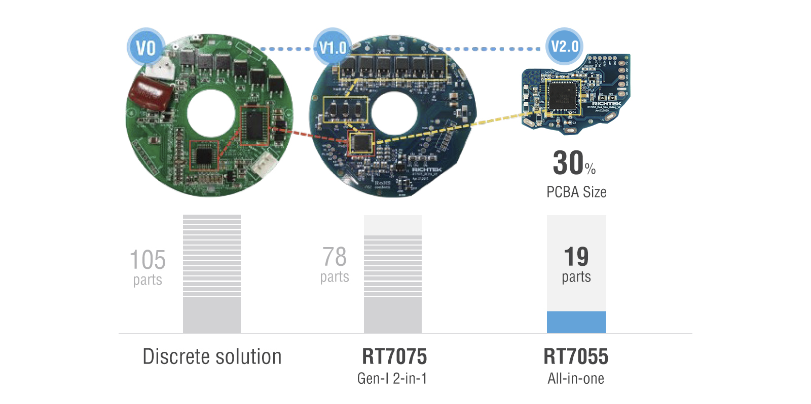 5 reasons to switch to Richtek's BLDC motor drivers
