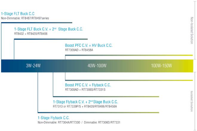 LED Lighting Selection guide